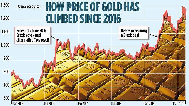 La Demanda de Oro Aumenta Entre el Caos del Mercado